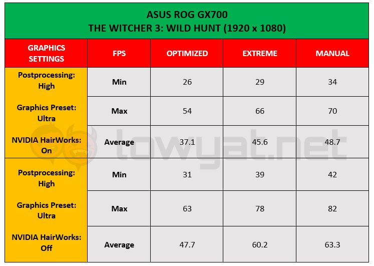 ASUS ROG GX700 Witcher 3