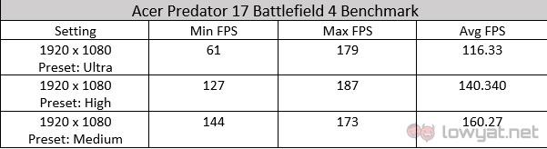 Acer Predator 17 Battlefield 4 Benchmark