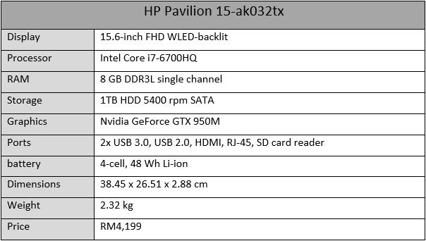 HP Pavilion 15 Specs