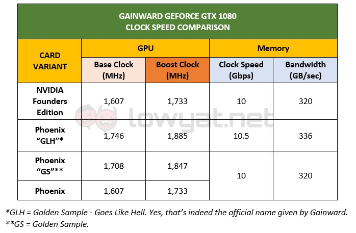 Gainward GeForce GTX 1080 Cards