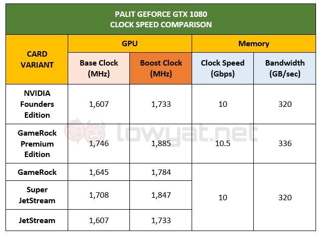 Palit GeForce GTX 1080 Cards