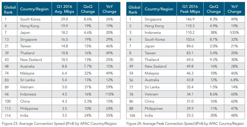 Akamai State of the Internet Q1 2016 Malaysia