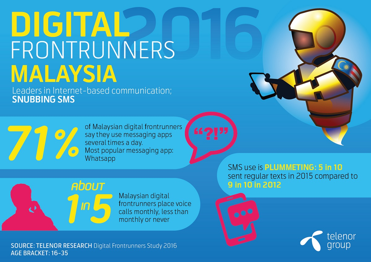 Digital frontrunner Malaysia