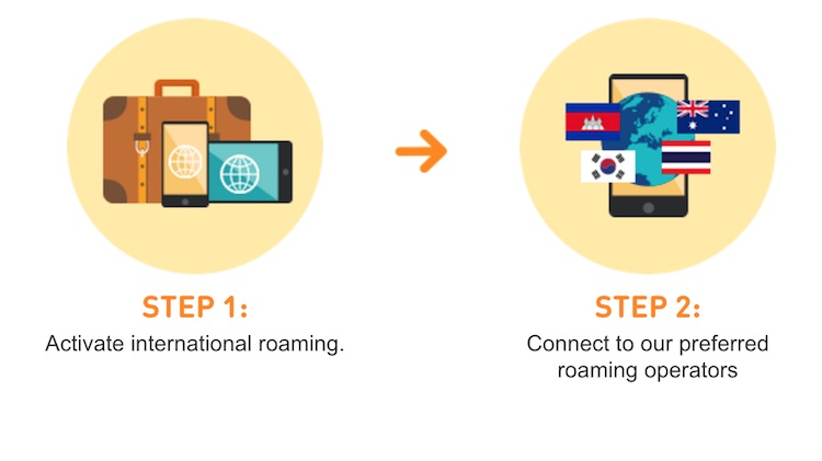 How to activate roaming on u mobile