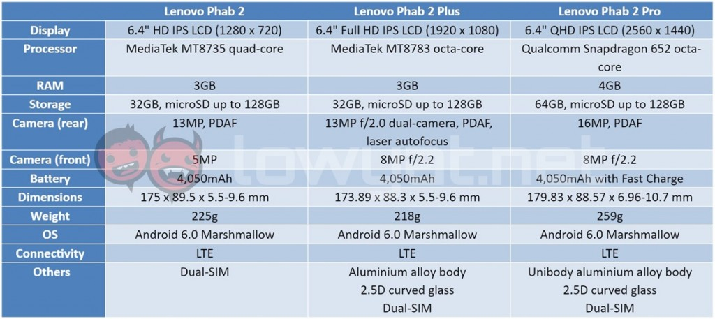 lenovo-phab-2-spec-table-1