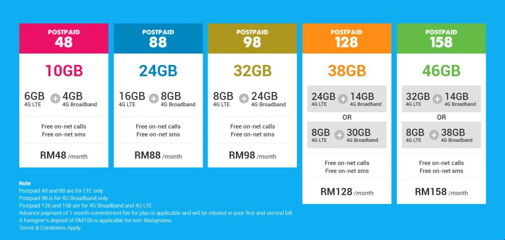 yes-4g-lte-postpaid-plans
