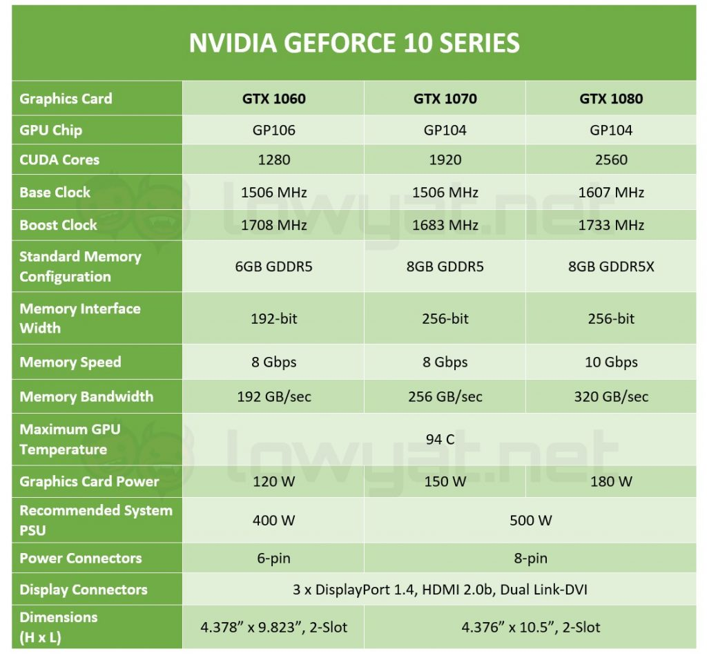 Specs Comparison: NVIDIA GeForce GTX 1060 vs GTX 1070 vs GTX 1080