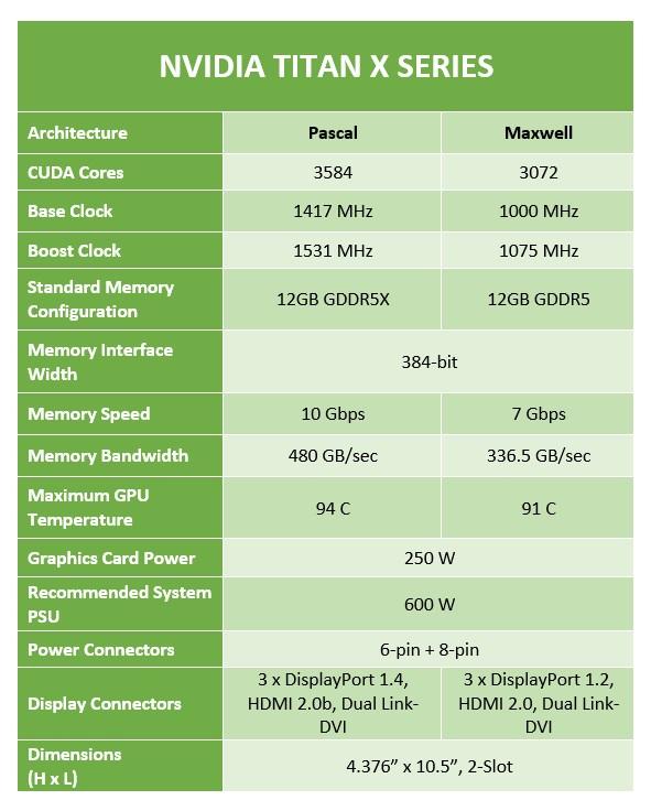NVIDIA Titan X: Pascal vs Maxwell
