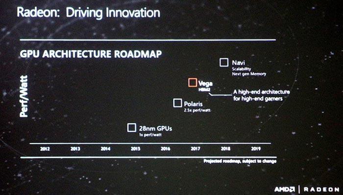 AMD Updated roadmap