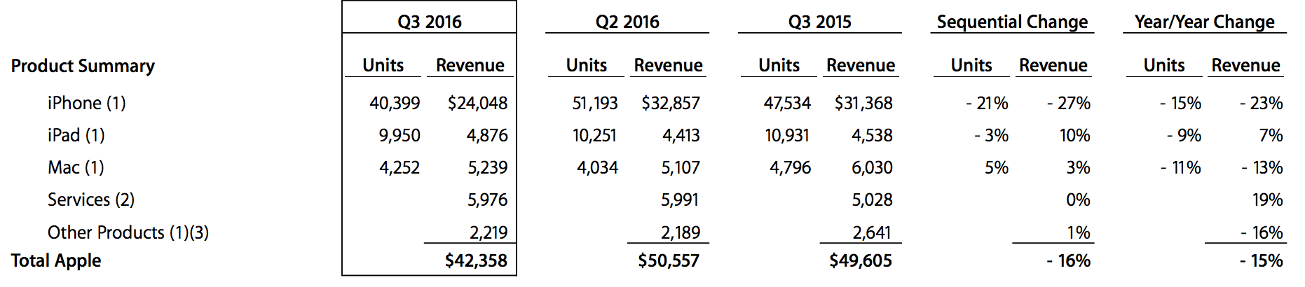 Apple Q3 2016 Financial Report Device Sales