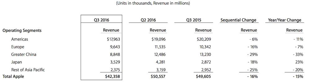 Apple Q3 2016 Financial Report Revenue