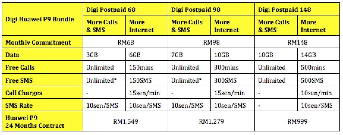 Digi Now Offering Huawei P9 From Rm999 Lowyat Net