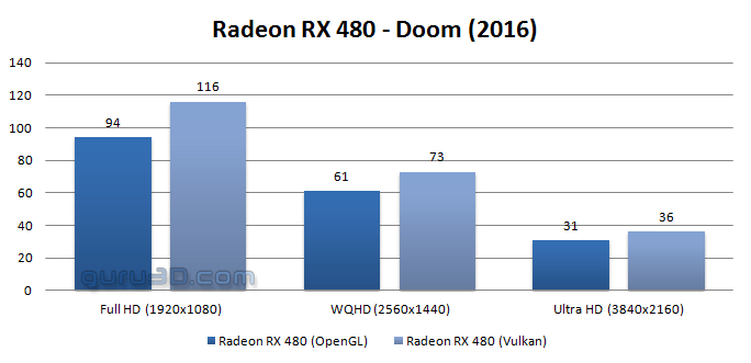 Doom Vulkan Perf 2