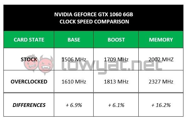 LYN NV GTX 1060 OC Clock