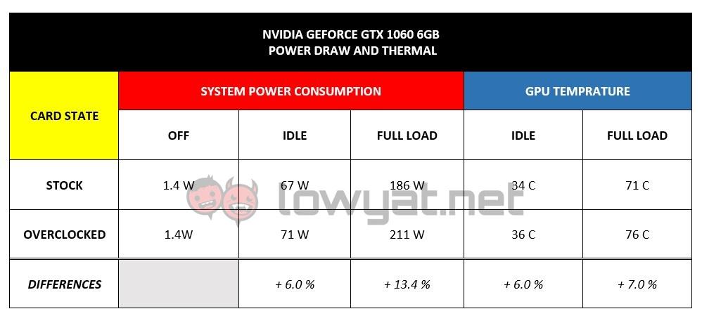 LYN NV GTX 1060 Power Thermal