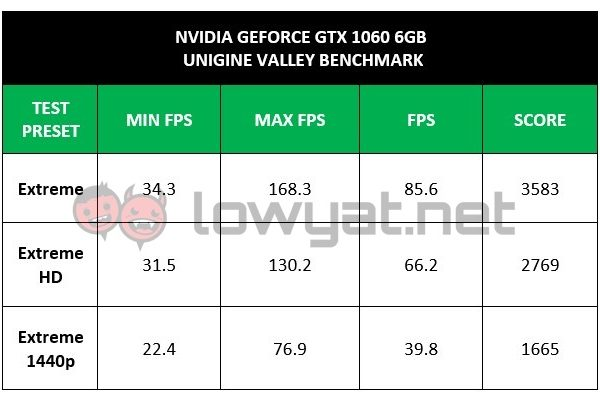 LYN NV GTX 1060 UG Valley