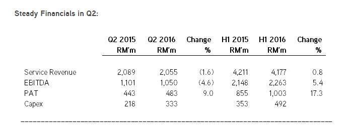 Maxis-Q2-2016-Data-2