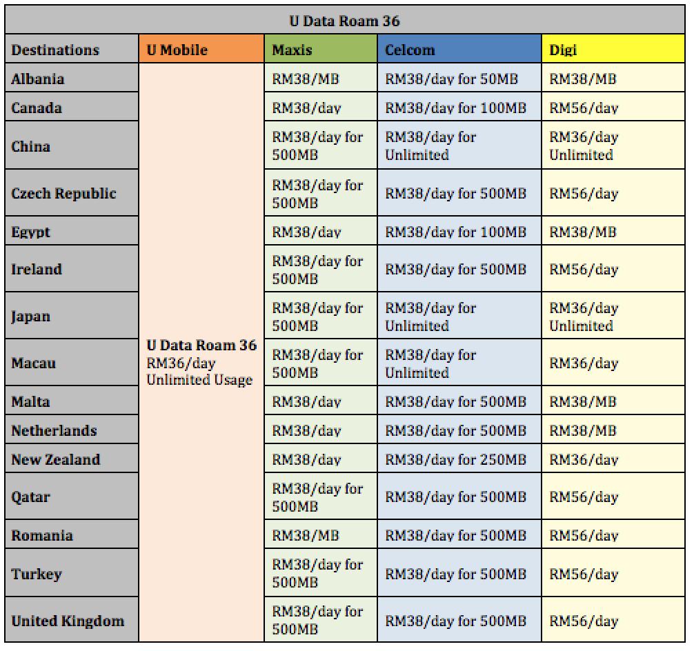 U Data Roam 36 vs Other Telcos