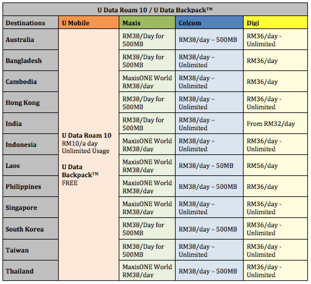 U Data Roam and Data Backpack vs Other Telcos