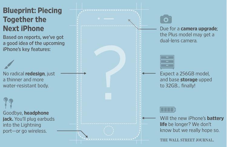 iPhone 7 Rumoured Features