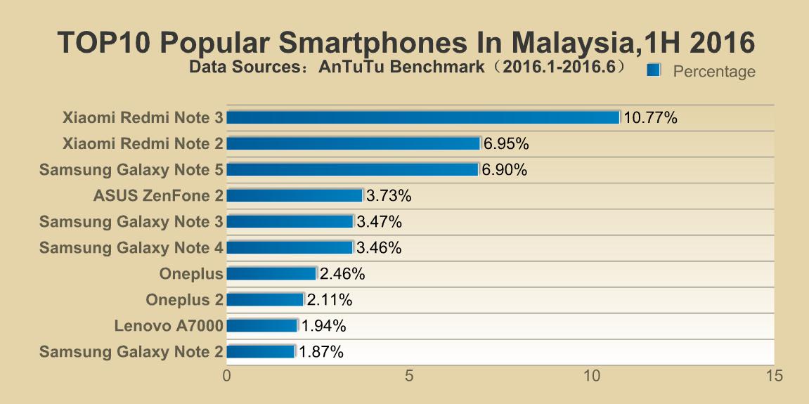 top-10-popular-smartphones-malaysia-h1-2016
