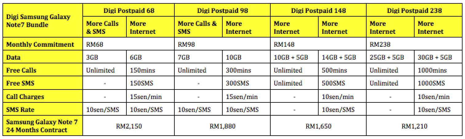Digi Samsung Galaxy Note7 Price