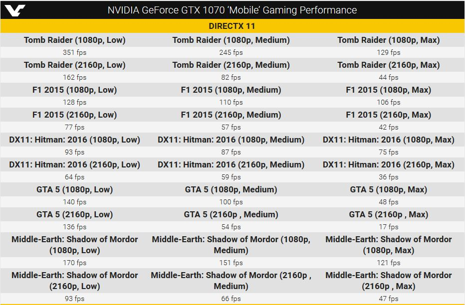 GTX 1070 mobile GPU gaming performance
