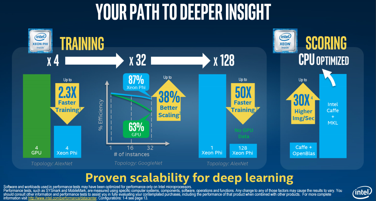 Intel Xeon Phi Performance Slide