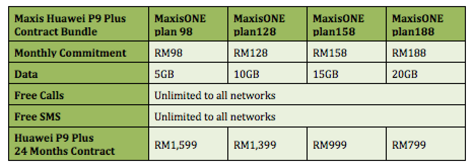 Maxis now offering huawei p9 plus from rm78 a month lowyat maxis huawei p9 plus contract price ccuart Images