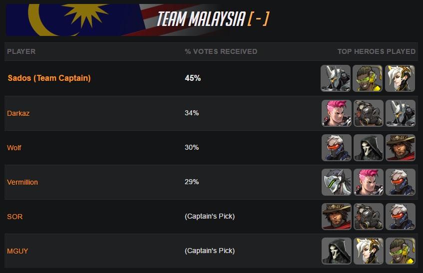 Overwatch World Cup 2016 Team Malaysia