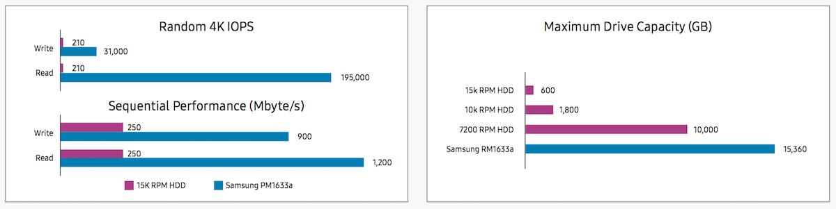 Samsung PM1633a SSD 3
