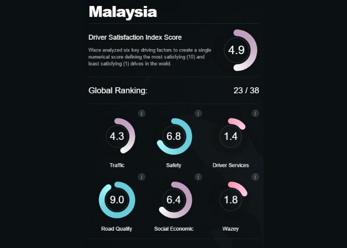 Waze Driver Satisfaction Index 2016 for Malaysia