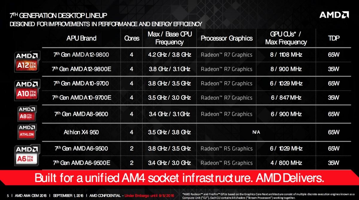 AMD Unveils Its 7th Generation A Series Desktop Processors