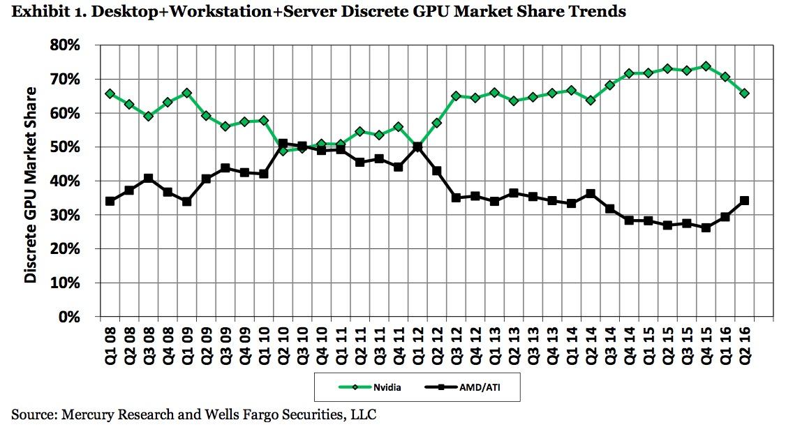 AMD GPU market share