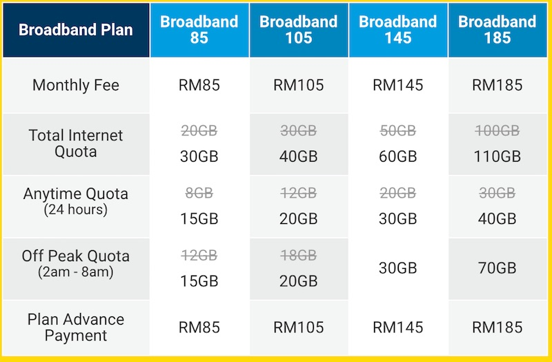 Digi MyCyberSale Broadband Free 10GB Data