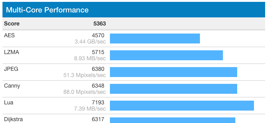 Geekbench iPhone 7 Plus Multi Core Performance