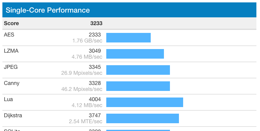 Geekbench iPhone 7 Plus Single Core Performance