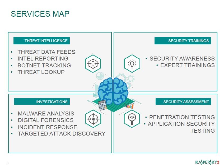 Kaspersky Security Intelligence Services