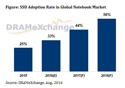 SSD Adoption Rate