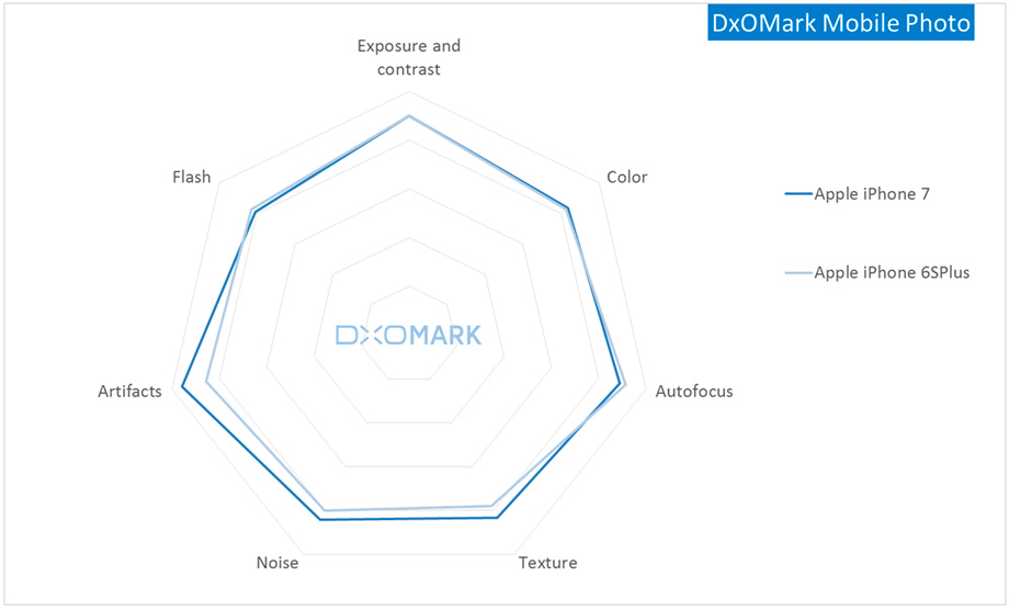 dxomark-iphone-7-review-1