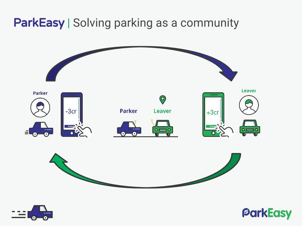parkeasy-app-malaysia-10