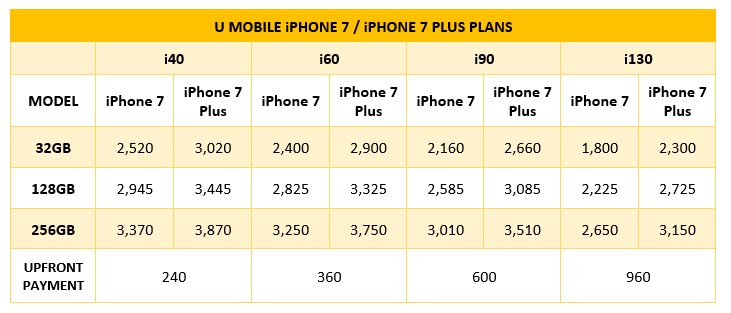 iphone u mobile package u mobile iphone 7 and iphone 7 plus pre order starts now be obtained with zero upfront
