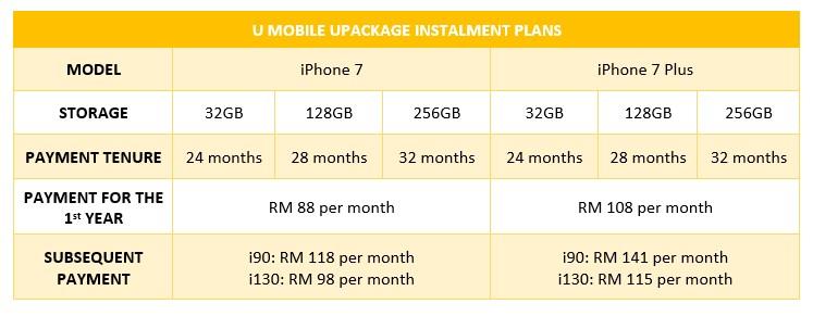 U Mobile UPackage Instalment Plans