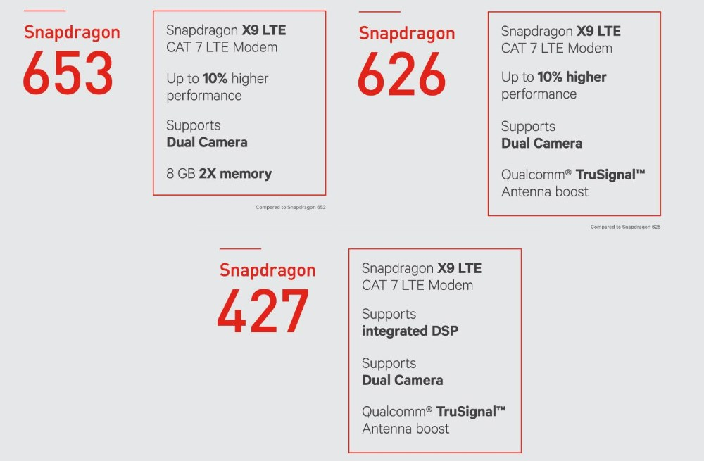 Qualcomm Snapdragon 653, 626 and 427