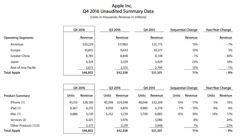 Apple Q4 2016 Result