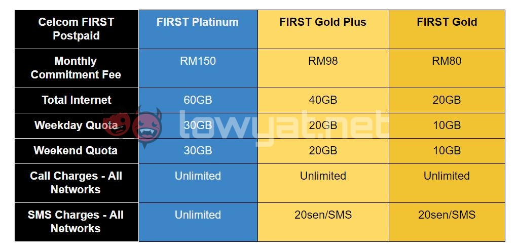 Celcom-FIRST-postpaid-Plans-New
