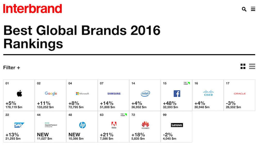 best global brands 'brands are the constancy that accelerate business growth' so begins the annual report produced by international brand consultancy interbrand, detailing the best global brands 2017 in a business climate characterised by political, economic and social instability, brands remain a constant.