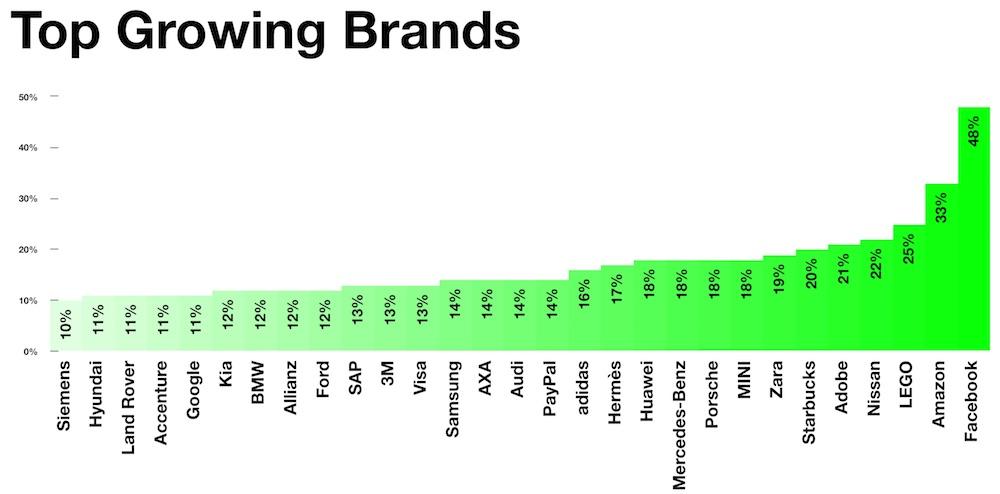 Interbrand Top Growing Brands 2016