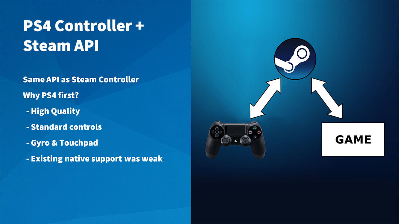 Steam DS4 Controller