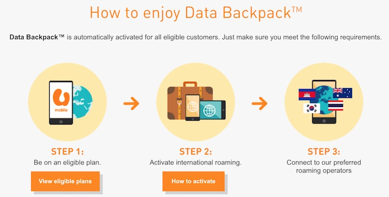 U Mobile Data Backpack Activated Automatically